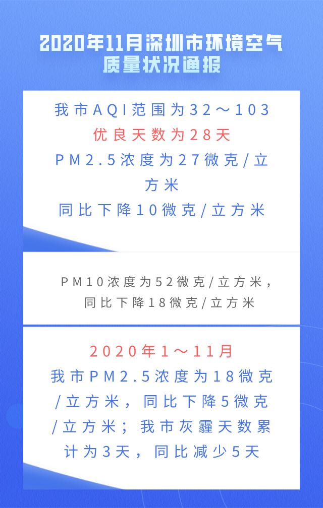 2020年11月深圳市环境空气质量状况通报.jpg